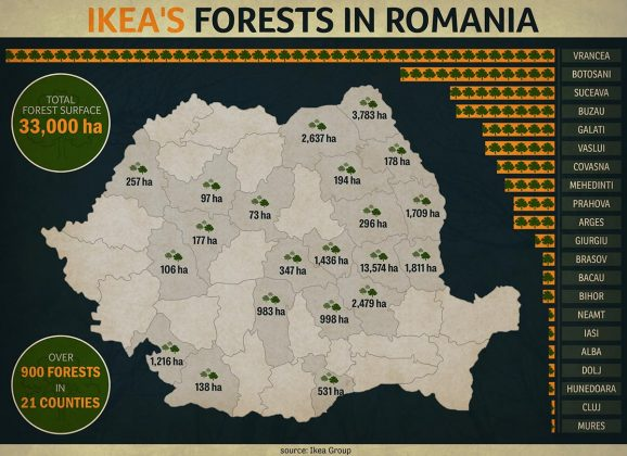IKEA Group buys another 12,800 hectares of forests in Romania, plans further investments